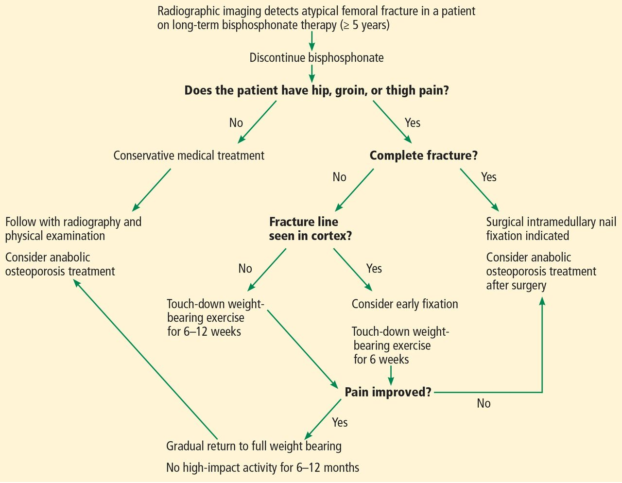 An-algorithm-for-treating-bisphosphonate-associated-atypical-femoral-fracture.jpg