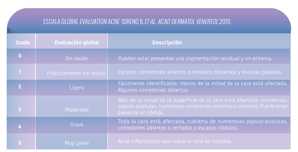 escala-europea-Global-Evaluation-Acne.png