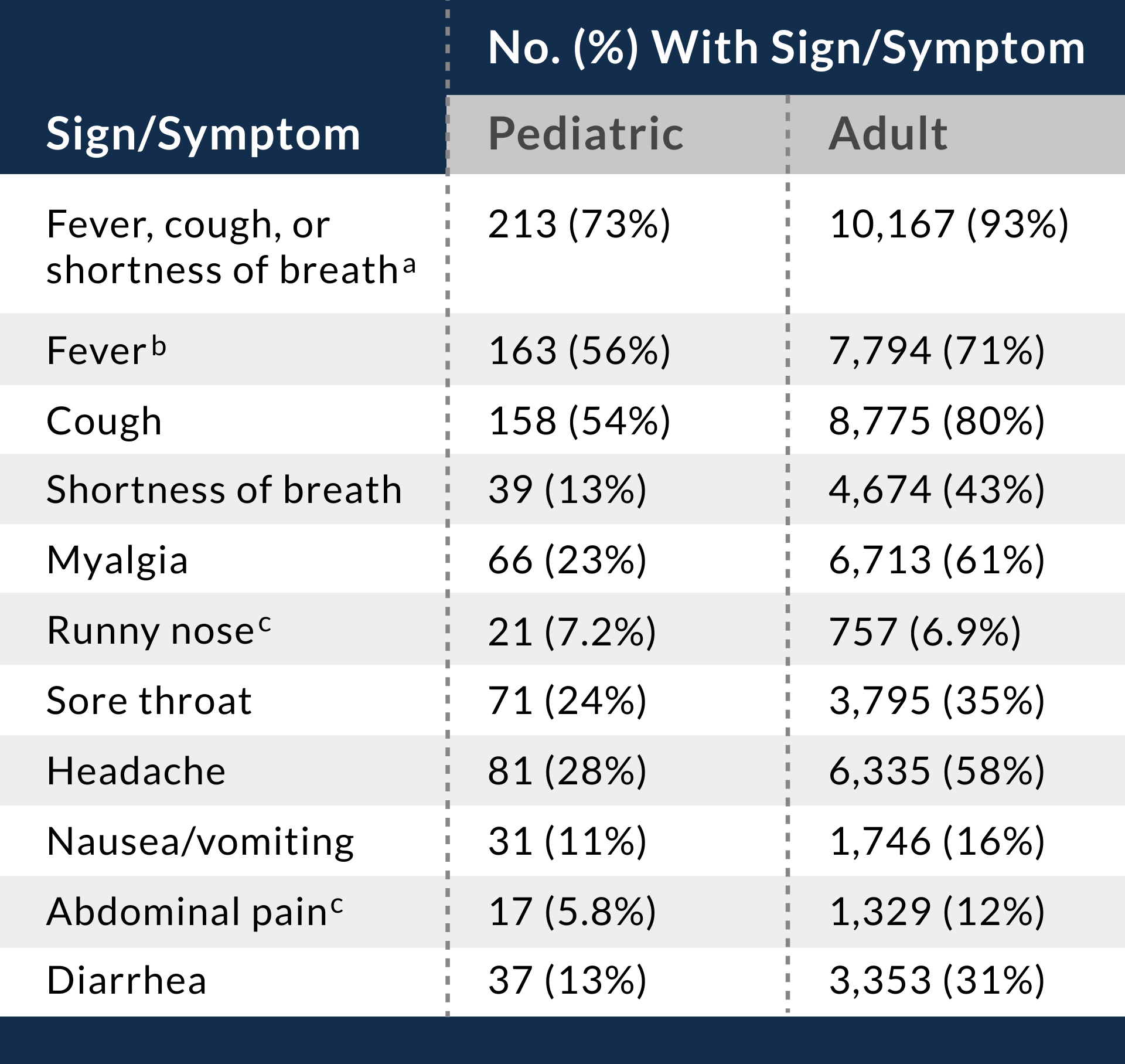 table_6.1_signs_and_symptoms.png